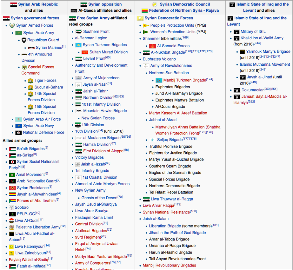 list-of-armed-groups-in-the-syrian-civil-war-i